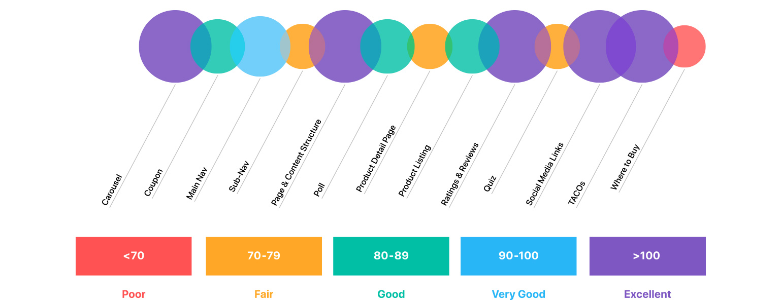 user experience chart